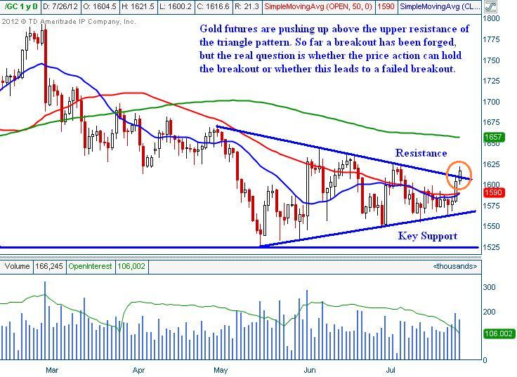 Gold Bullion Chart