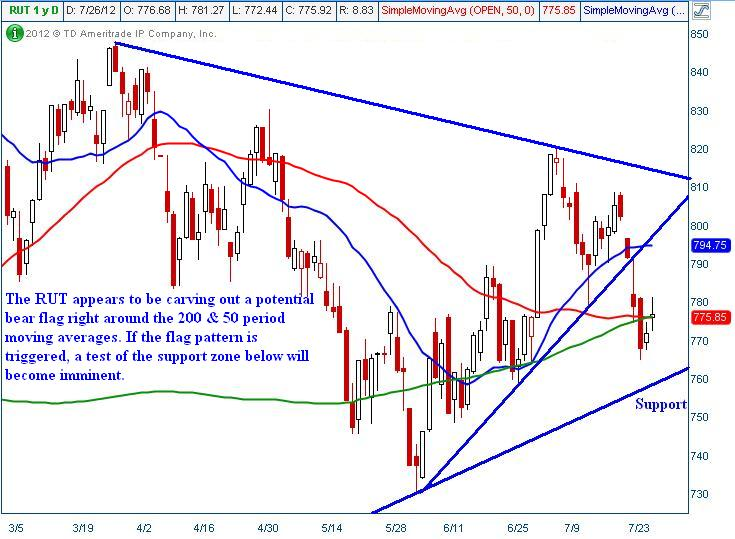 IWM Index Chart