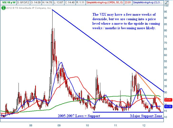 Volatility Index VIX - Technical Traders Analysis