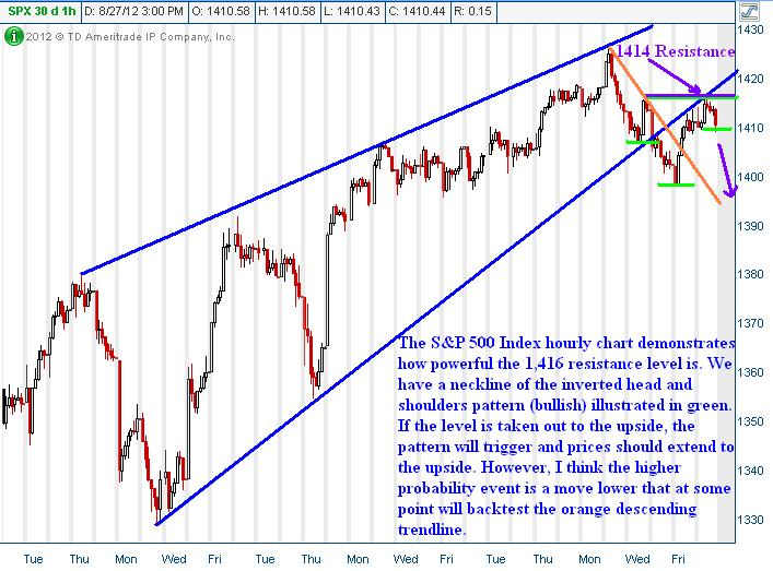 SPX - SPY Index Trading