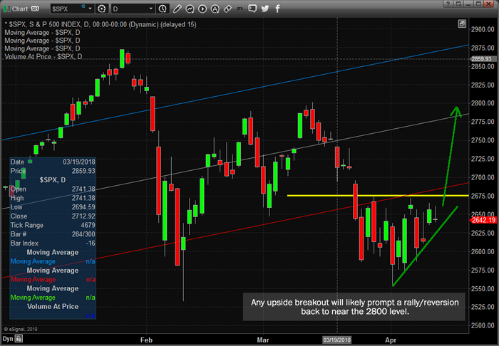 Chart_18-04-12_SPY_Resistance.png