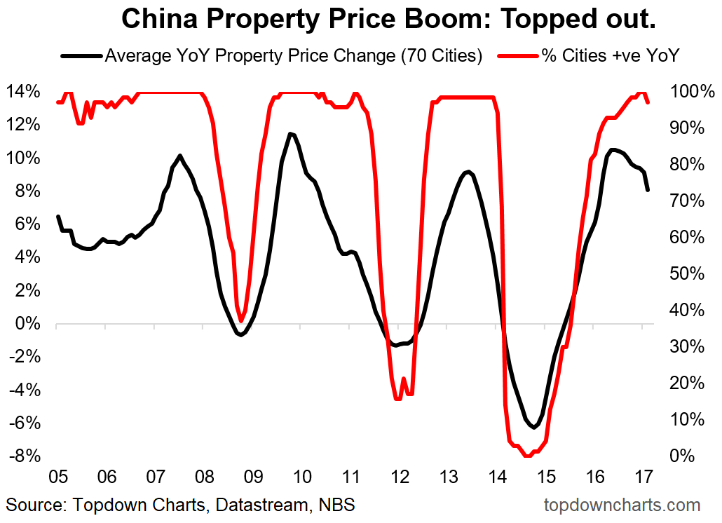 ChinaPropertyCycles.png