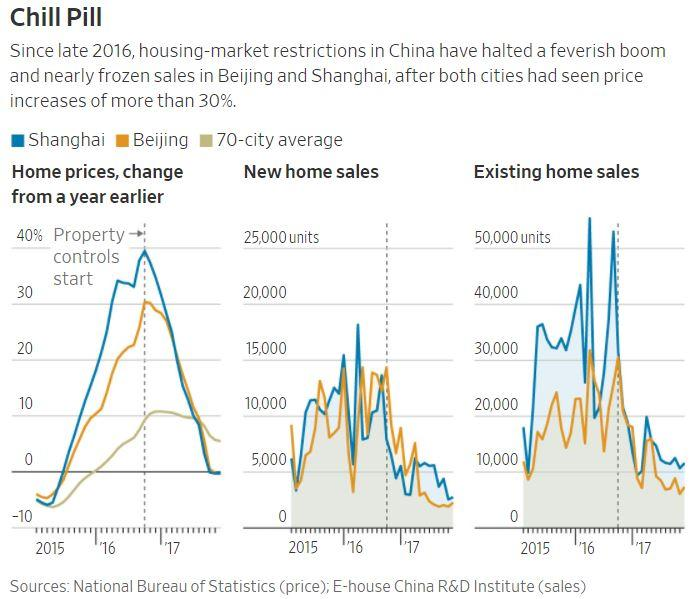 chinas-housing-market-is-bursting-again-
