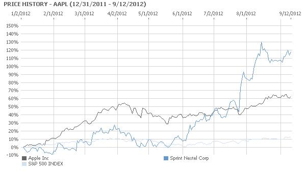 AAPL - Apple Stock Shares