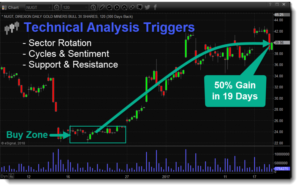 Technical Traders Ltd  – Technically Proven Strategies, Alerts