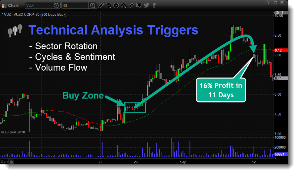 Technical Traders Ltd Technically Proven Strategies