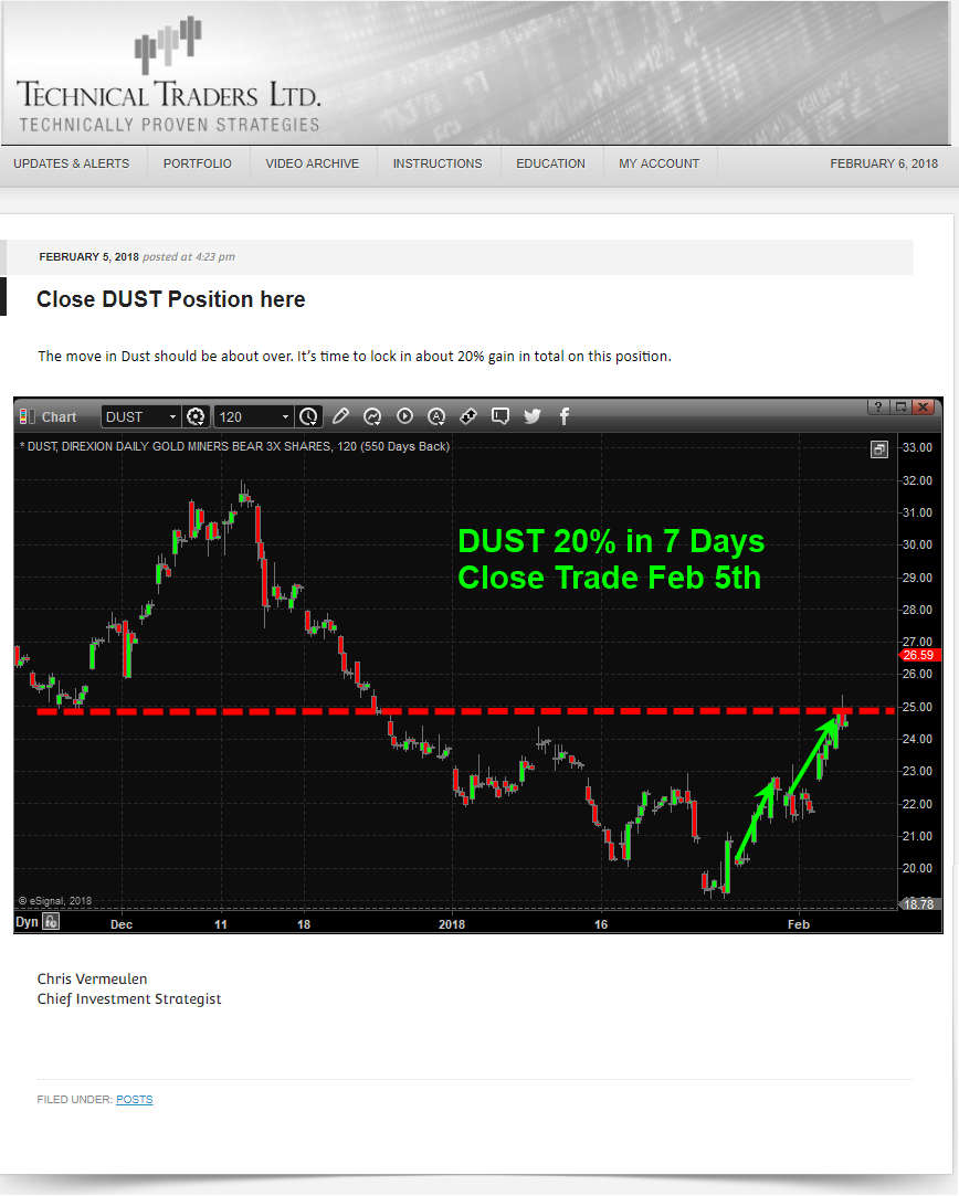 How to profit from double top in gold the technical traders ltd our articles technical trading mastery book and 3 hour trading video course are designed for both traders and investors to explore the tools and buycottarizona Image collections