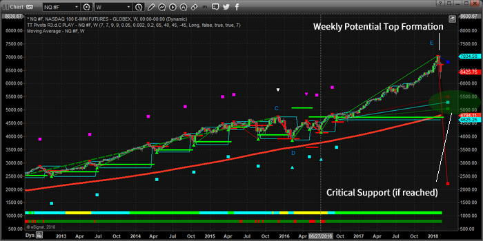 Chart_18-02-10_NQ_W_EW.png