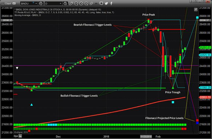 Chart_18-02-16_INDU_FIB_D.png
