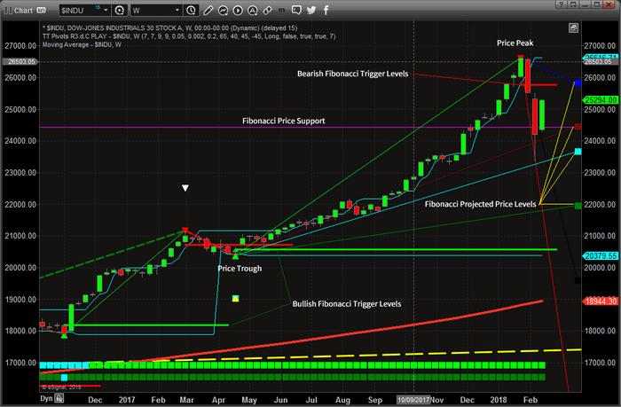 Chart_18-02-16_INDU_FIB_W.png