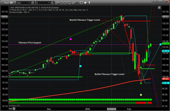 Chart_18-02-16_SSO_FIB_D-1.png