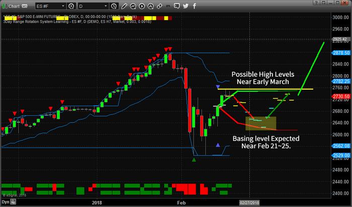 Chart_18-02-19_ES_Rotation.png