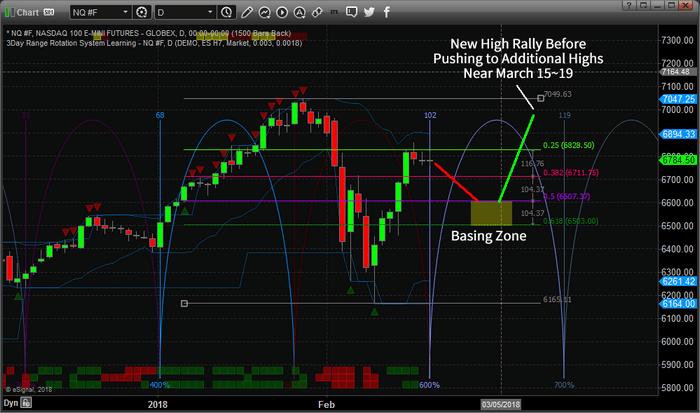 Chart_18-02-19_NQ_Rotation.png