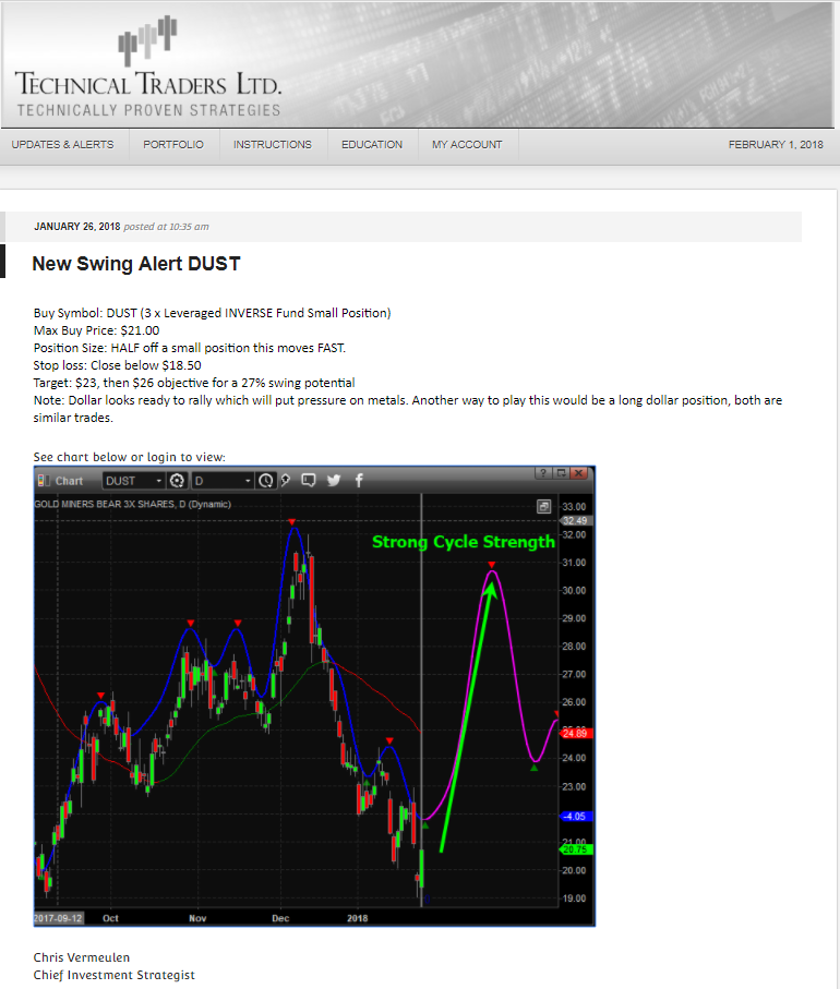 How To Profit From Double Top In Gold Technical Traders Ltd