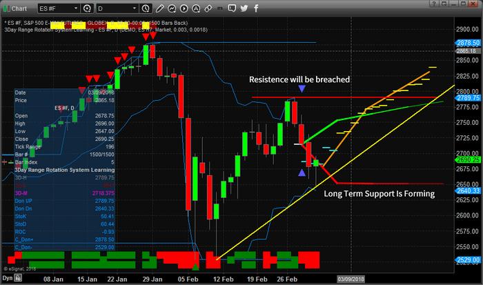 Chart_18-03-03_ES_D_ADL.png