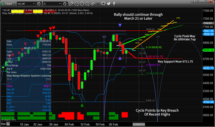 Chart_18-03-03_NQ_ADL_D