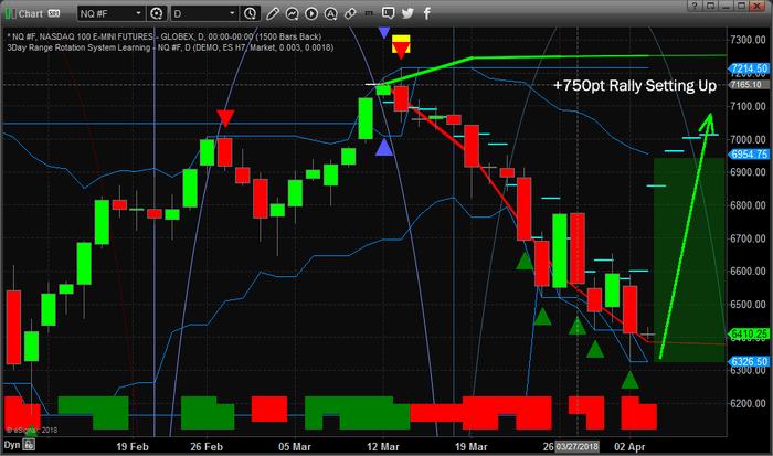 Chart_18-04-02_NQ_ADL_D.png