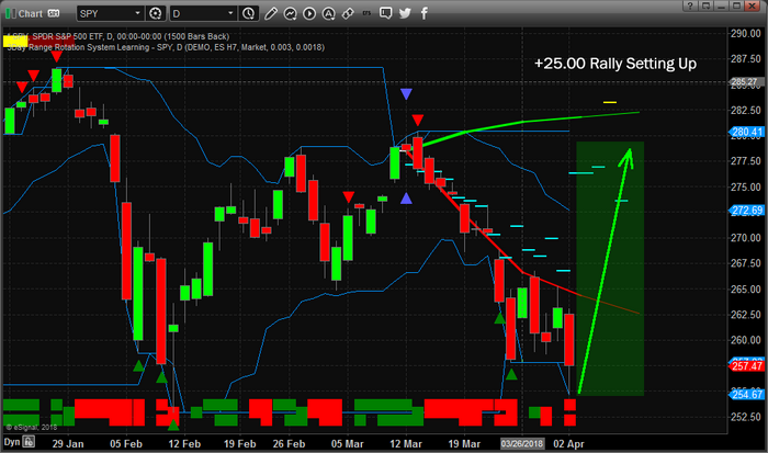 Chart_18-04-02_SPY_ADL_D.png