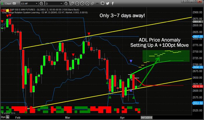 Chart_18-04-09_ES_D_ADL