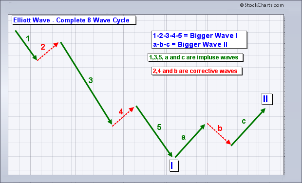 Elliott Wave Predictions for US Stock Market 2018 and Beyond