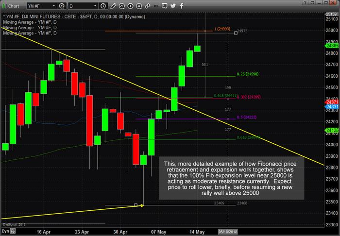 Chart_18-05-14_YM_D_FibR