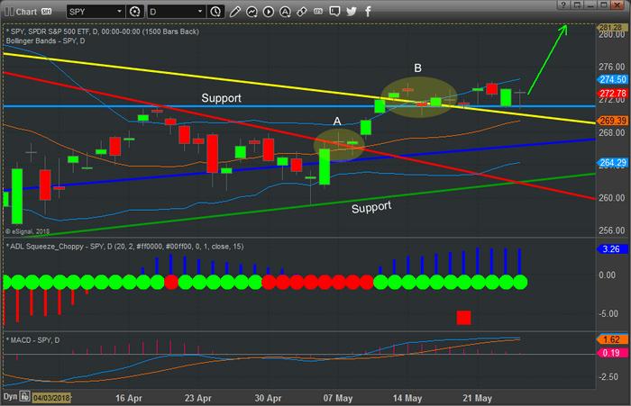 Chart_18-05-24_SPY_D
