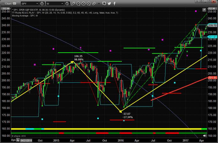 Chart_18-05-26_SPY_15-16_range.png