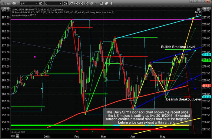 Chart_18-05-26_SPY_D_Fib.png