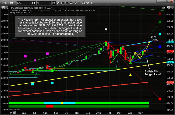 Chart_18-05-26_SPY_W_Fib.png