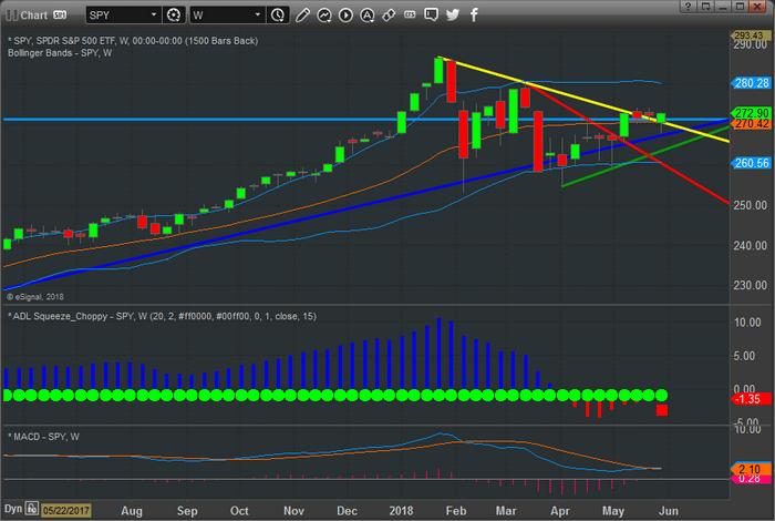 Chart_18-05-30_SPY_W.png