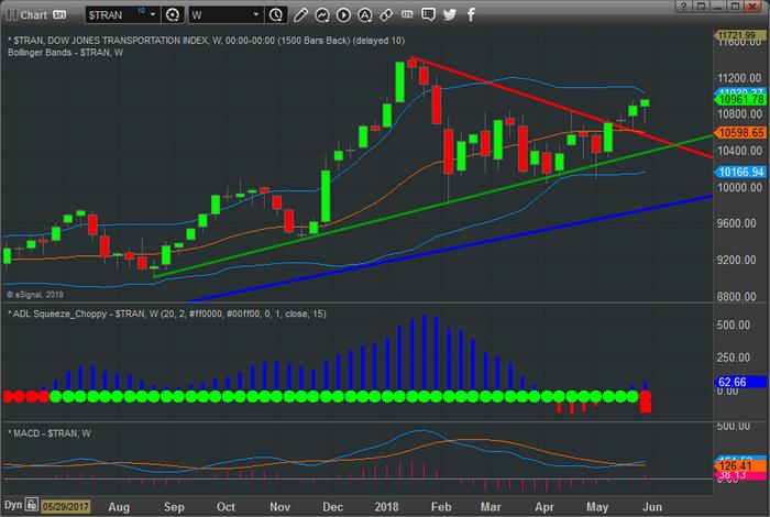 Chart_18-05-30_TRAN_W.png