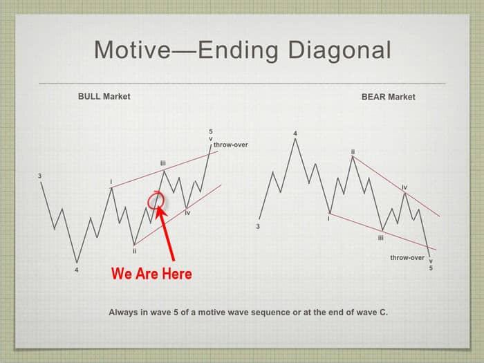 ending-diagonal