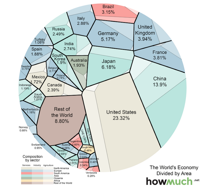 map-brilliantly-divides-up-world-economy