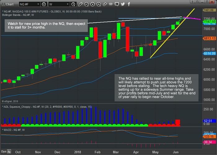Chart_18-06-04_NQ_Upside.png