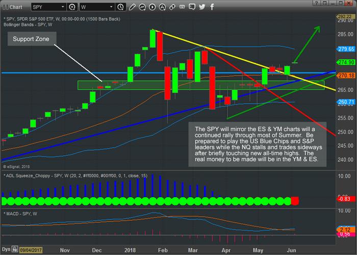Chart_18-06-04_SPY_Upside.png