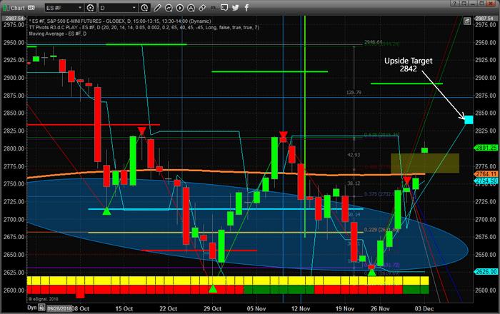 Chart_18-12-02_UpsideGap