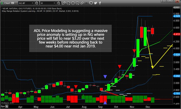 Chart_18-12-11_NG_ADL