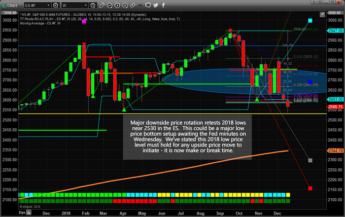 Chart_18-12-17_ES_DoubleBottom
