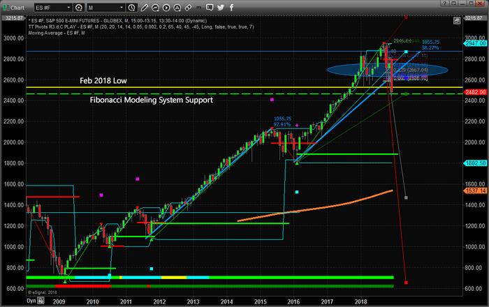 Chart_18-12-20_ES_M_Fib