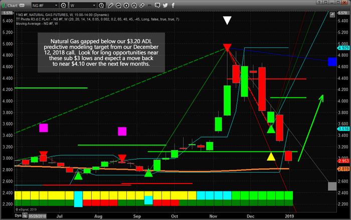 Chart_19-01-02_NG_3Target