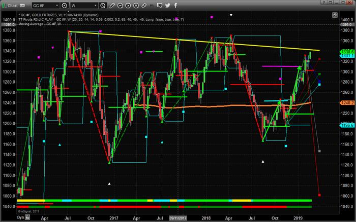 Chart_19-02-19_GC_W_Fib