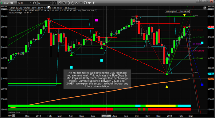 NASDAQ and DOW – Two Spectrum's of the Stock Market