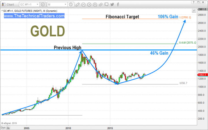 Best Precious Metals Investment and Trades for 2019