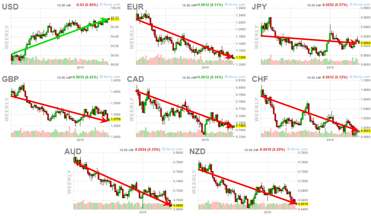Eye Opening Currency Charts Why Metals Are Falling Technical Traders Ltd