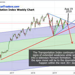 Earnings may surprise the stock market – Watch Out