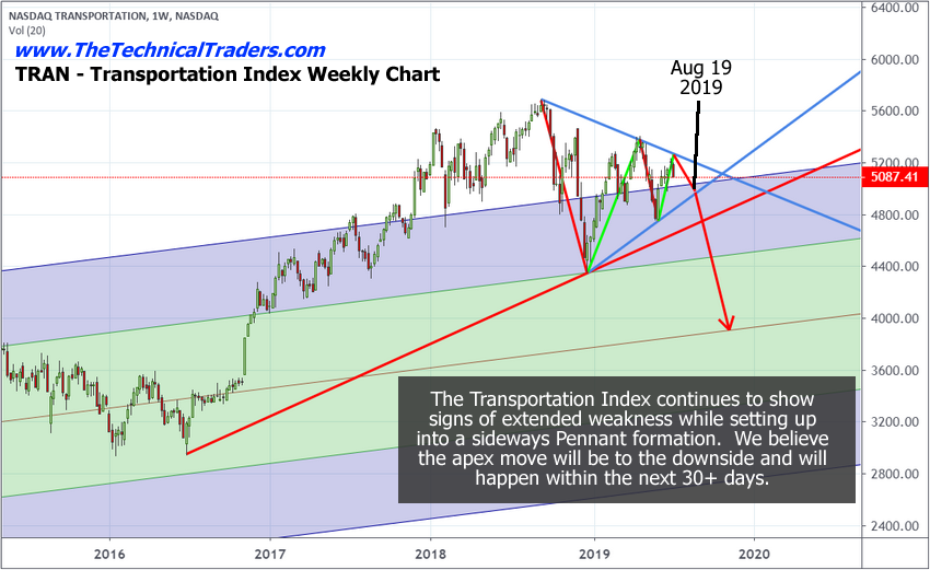 Price near inflection point