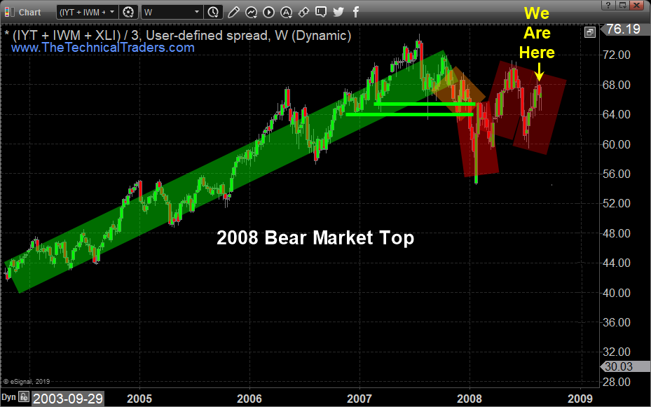 Financial Crisis Bear Market Is Scary Close – Technical