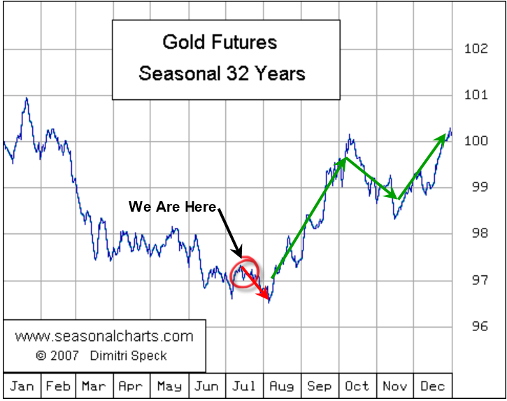Gold and US Stock Pre-Election and Decade Cycles – Technical Traders