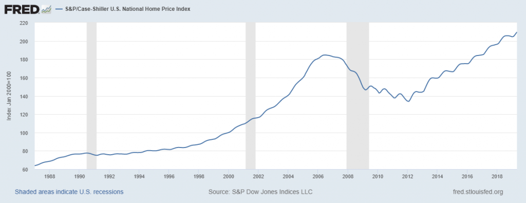 Fed Too Late To Prevent A Housing Market Crash? – Technical
