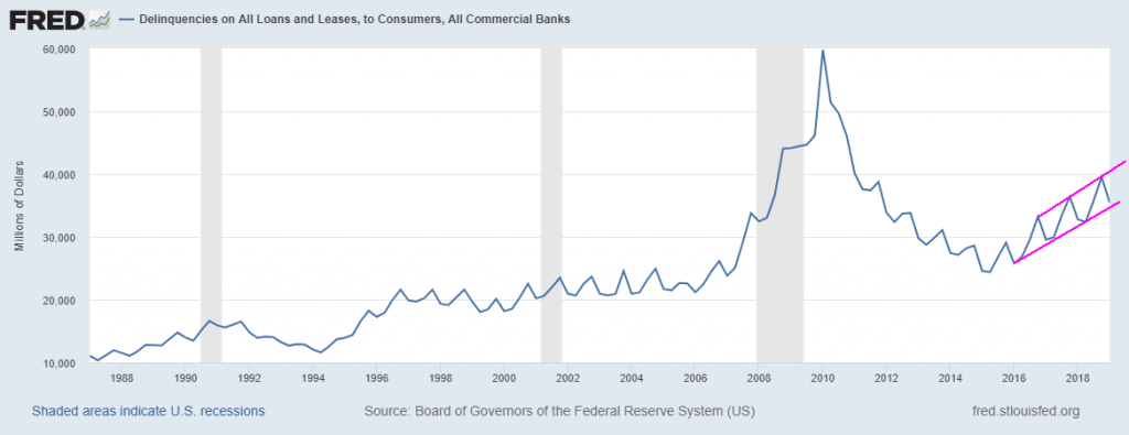 PART II – Fed Too Late To Prevent A Housing Market Crash